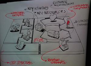 Business Model Canvas. Mais que um bom plano de negócios…